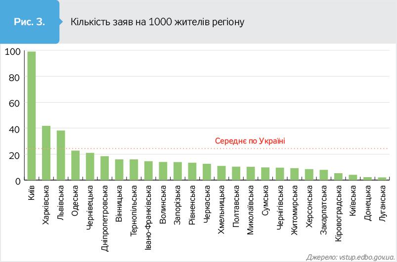 Кількість заяв на вступ до ВНЗ на 1000 жителів регіону