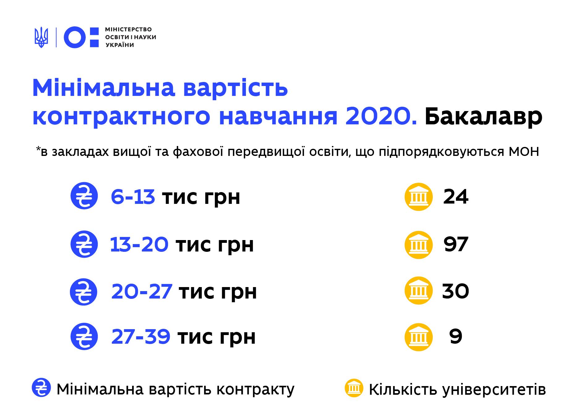 Вартість навчання на контракті у 2020 році